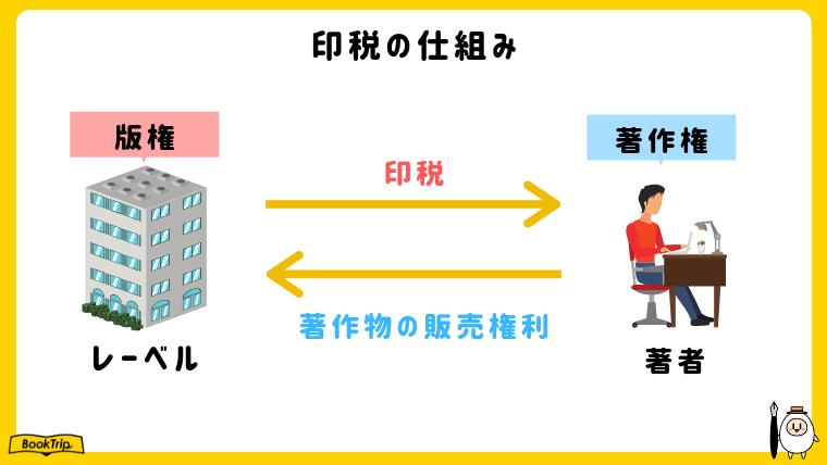印税の仕組み