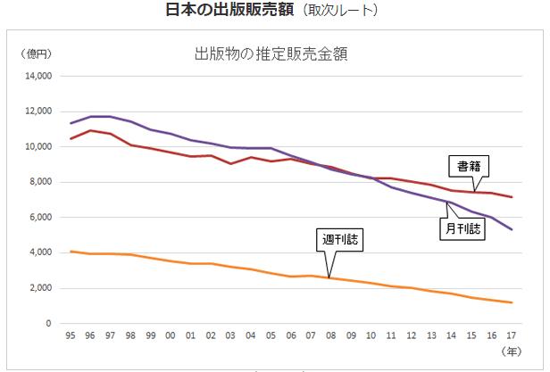 日本の出版販売額(引用:全国出版協会)