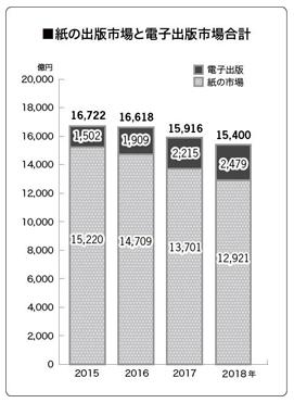 出版業界市場規模(引用:全国出版協会)