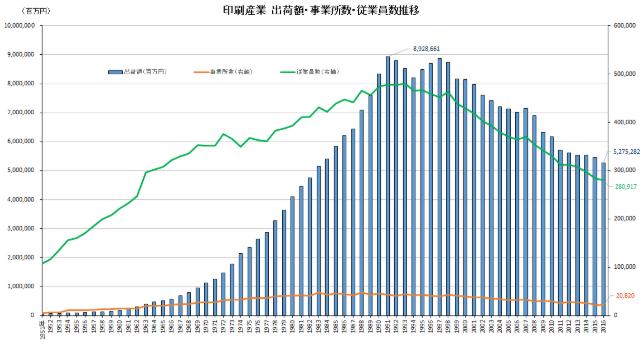 印刷業界市場規模グラフ