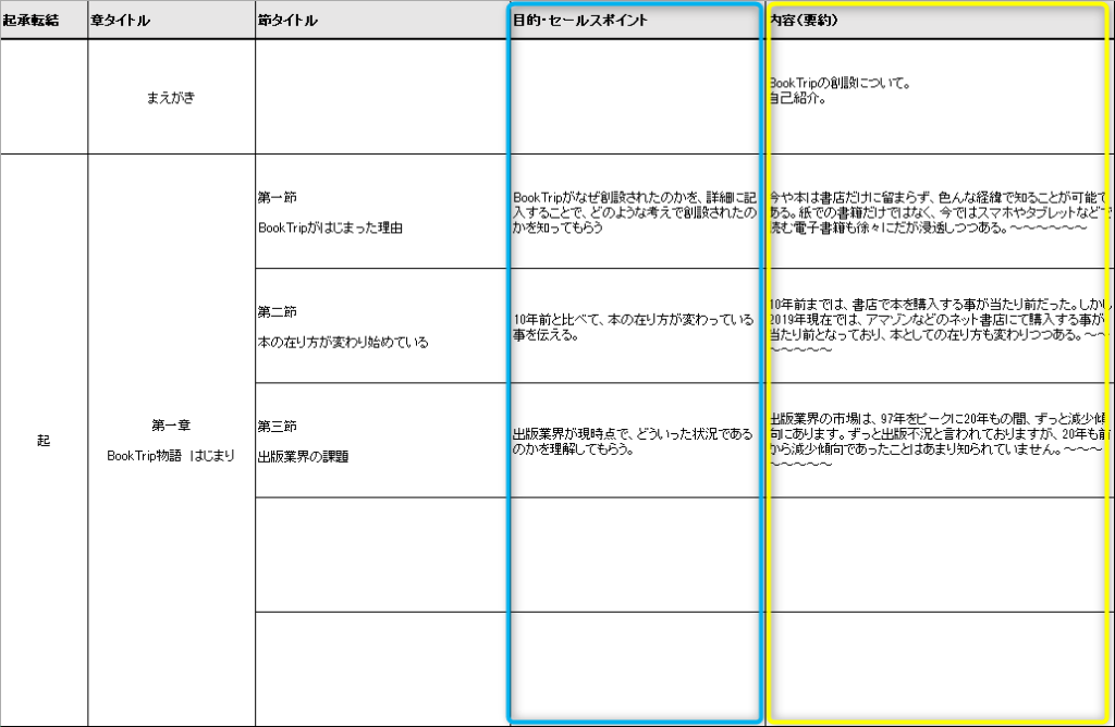 プロット(セールスポイント/目的・あらすじ(要約))