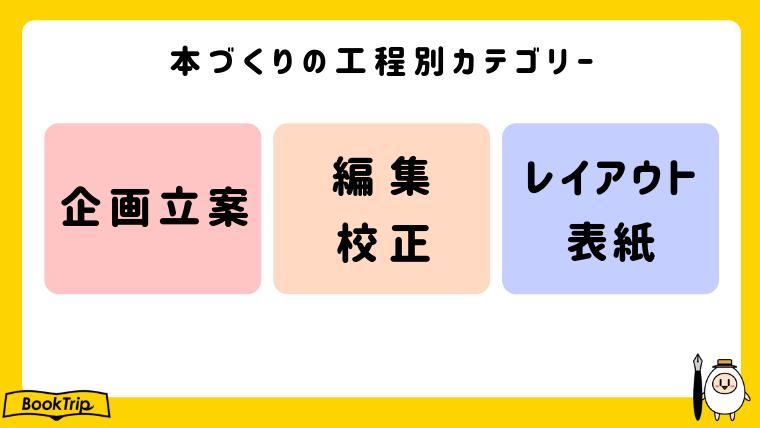 本づくりの工程別カテゴリー