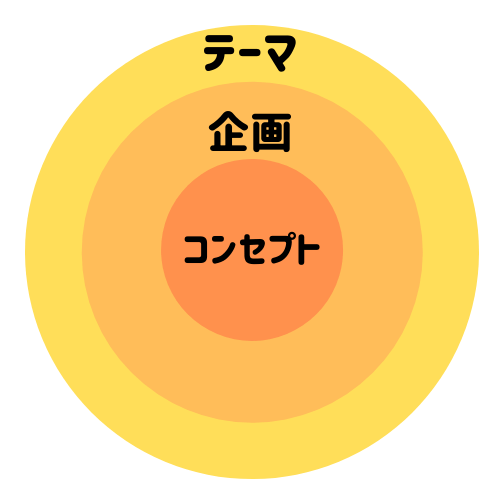 テーマ・企画・コンセプト